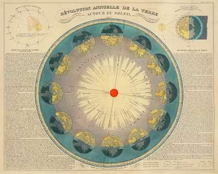 konfigurieren des Kunstdrucks in Wunschgröße Revolution Annuelle de la Terre Autour du Soleil, 1850 von Einzelbilder